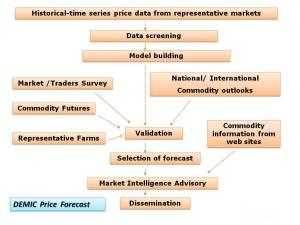 DEMIC Price Forecast