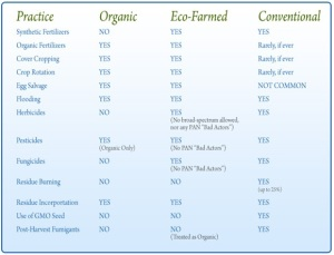 Comparision between different farming practices